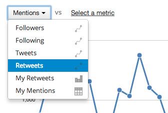 Mät mentions med Twittercounter